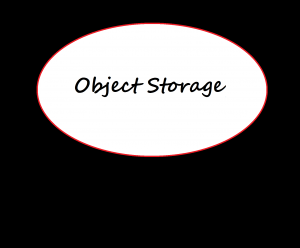 Object Storage