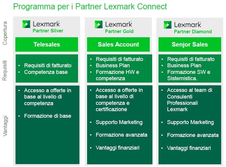 Lexmark_Livelli_partnership