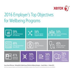 2016 Employer's Top Objectives for Wellbeing Programmes