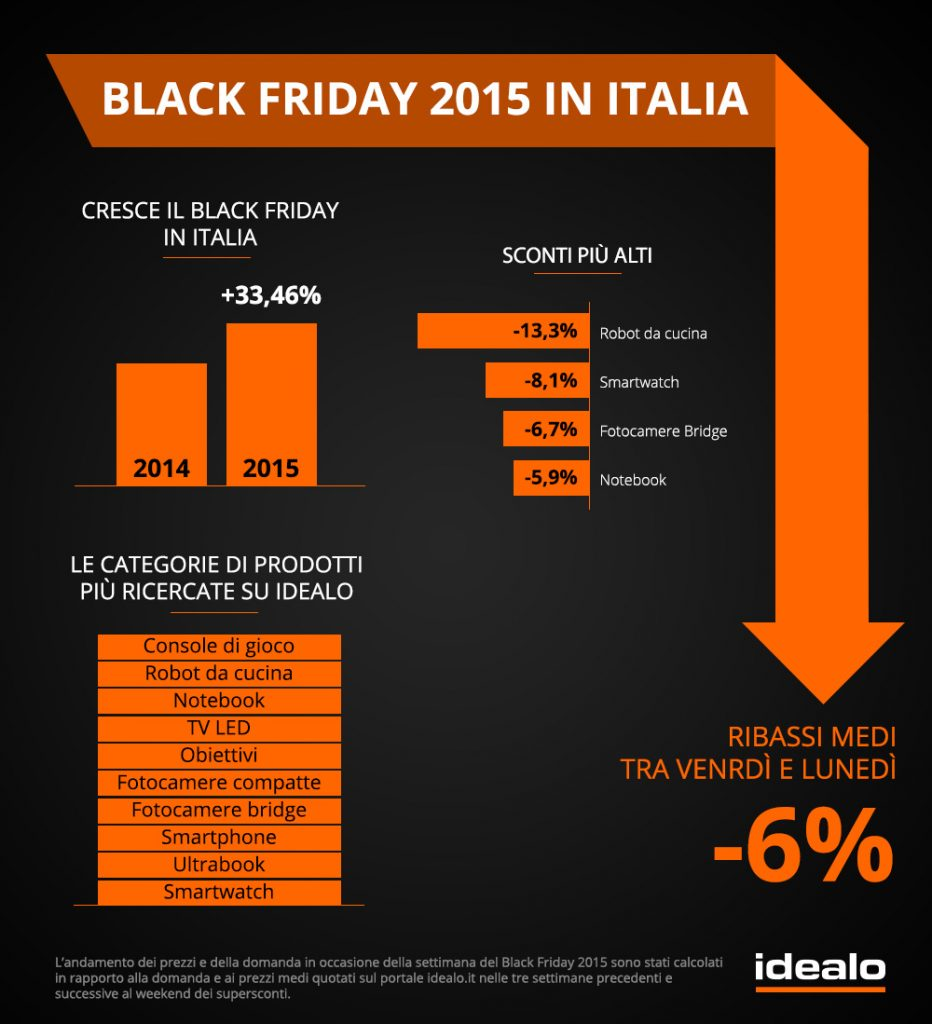 blackfriday_IT_infografica_idealo