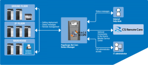 csm_Device_Management_PageScope_NetCare_6db19c450a