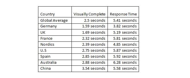 Tabella Dynatrace Performance dei siti Retailer