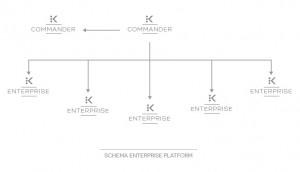 Schema_IndependenceKey Enterprise Platform