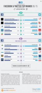 infografica retail