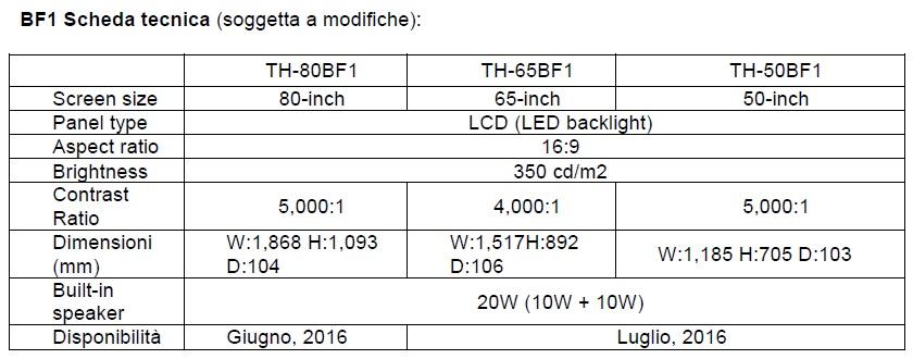 BF1_scheda tecnica_Panasonic