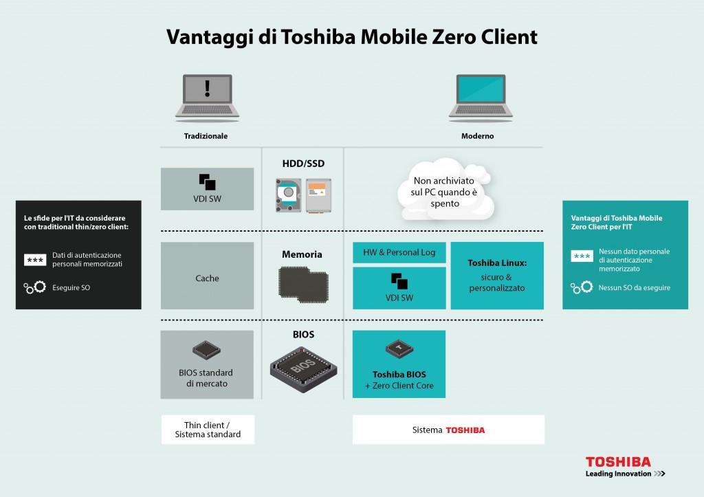Toshiba_Mobile Zero Client_01