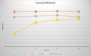 Riello_Efficienza