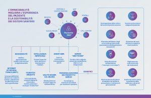 Infografica Minsait Health