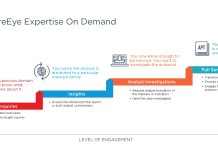 FireEye Expertise On Demand