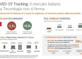 GfK_Infografica_COVID-19_Nuovi trend