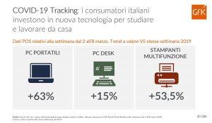 GfK_Infografica_COVID19_IT