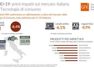 GFK_Infografica_COVID-19 mercato Tech