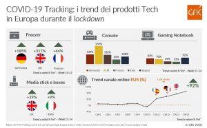 GfK_COVID-19 Vendite Tech EU5