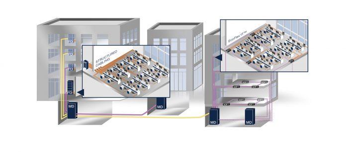 Rosenberger OSI_EcoFlex'IT_Cablaggio dell'edificio_Grafico_SM_MMM_EN_web