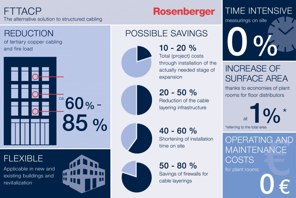 Rosenberger OSI_EcoFlex'IT_Infografica_FTTACP