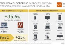 GfK_Infografica_Mercato Tech_12062020