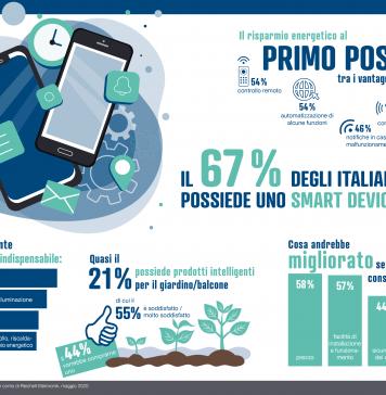 Infografica_smart deviceInfografica_smart device