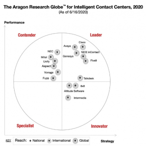 Avaya_report Aragon Research Globe