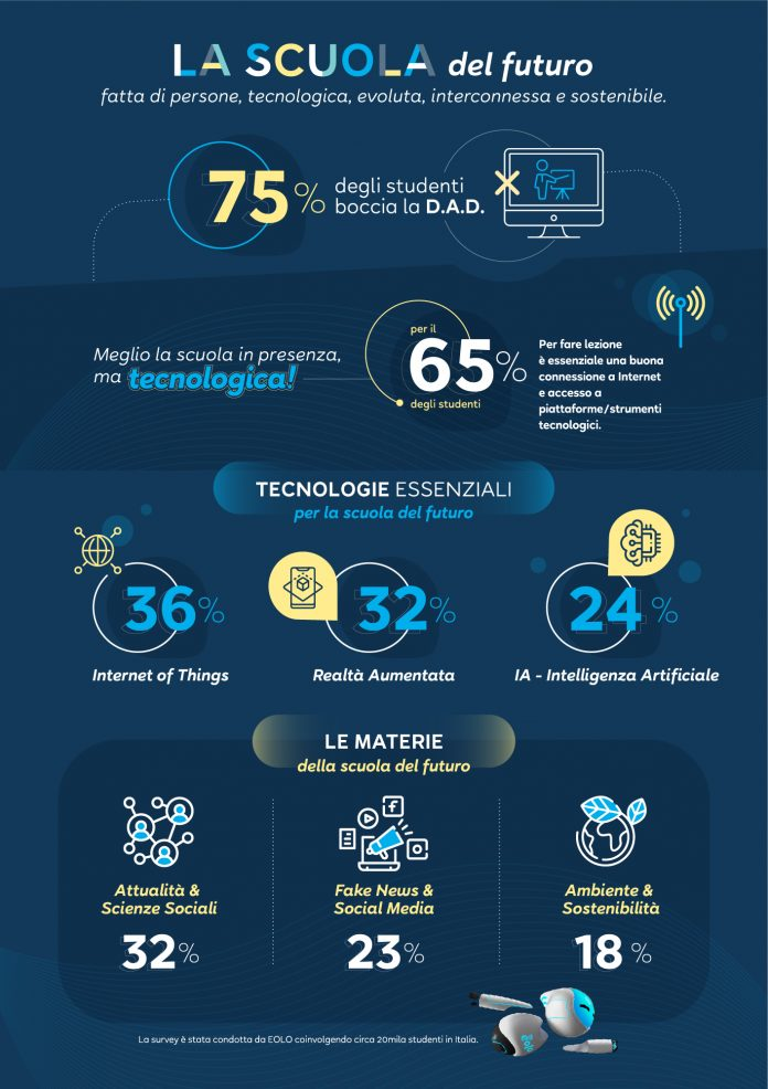 EOLO_Infografica - Scuola del futuro