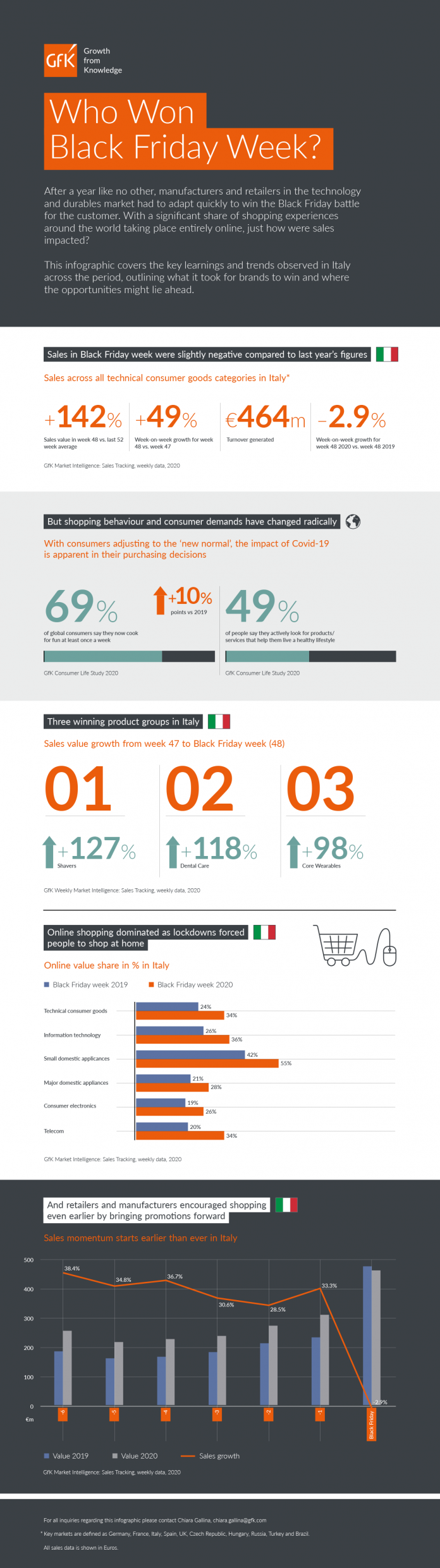 GfK_Black_Friday_Infographic_ITALY_final