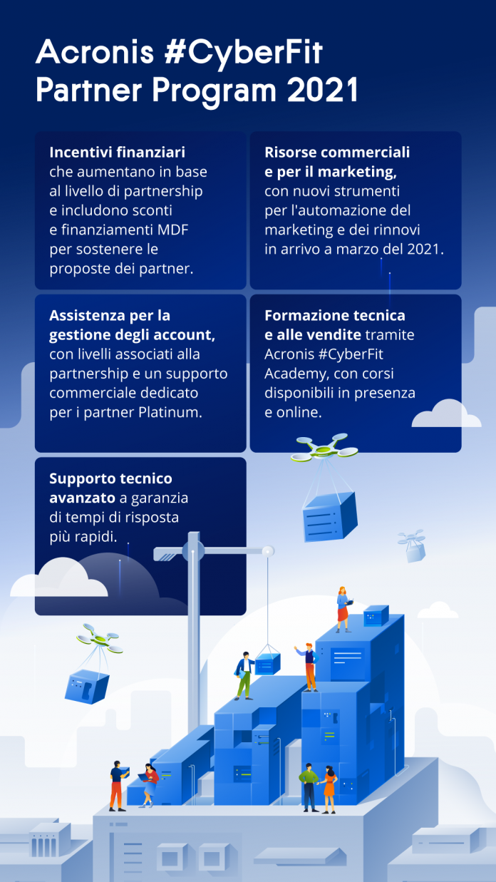 Acronis-partner-program__Highlights__Infographic_IT