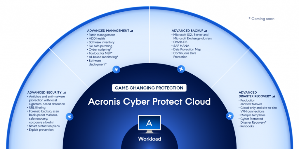 acronis cyber_protect_cloud_advanced_packs