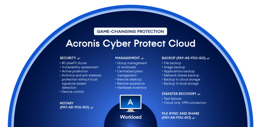 acronis cyber_protect_cloud_essential_solutions