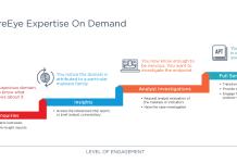 FireEye Expertise On Demand